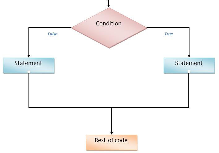 if-else diagram